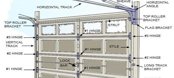 Useful Tips and Instructions Regarding Broken Garage Door Spring
